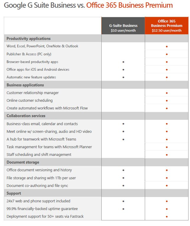 Microsoft Office 365 Comparison to Gmail