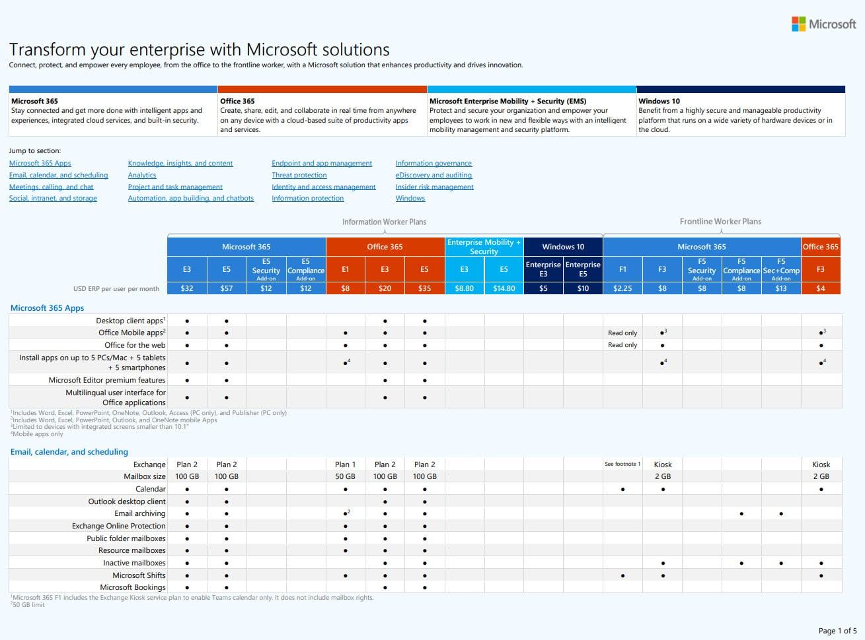 Microsoft 365 Comparison Table